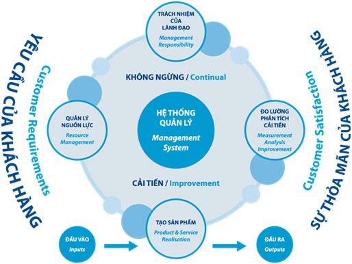 Xin giấy chứng nhận ISO 9001:2015