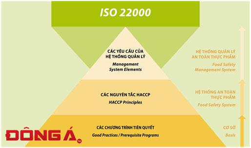 Xin giấy chứng nhận ISO 22000