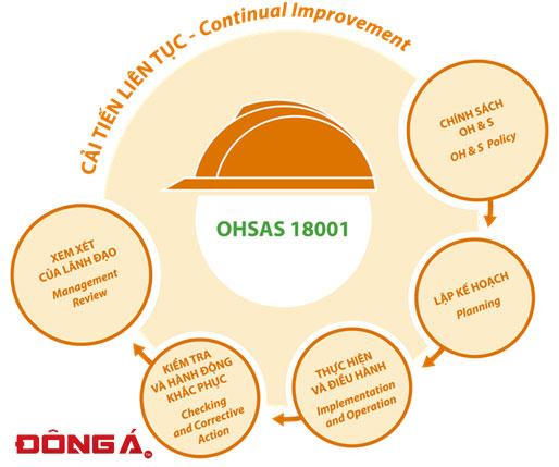 Xin giấy chứng nhận ISP OHSAS 18001