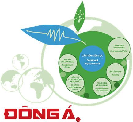 Xin giấy chứng nhận ISO 14001